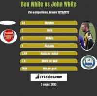 Ben White vs John White h2h player stats