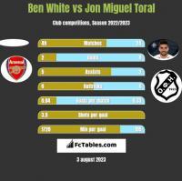 Ben White vs Jon Miguel Toral h2h player stats