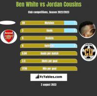 Ben White vs Jordan Cousins h2h player stats