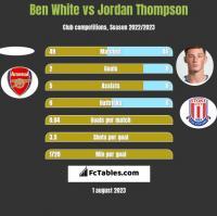 Ben White vs Jordan Thompson h2h player stats