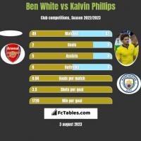 Ben White vs Kalvin Phillips h2h player stats