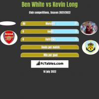 Ben White vs Kevin Long h2h player stats