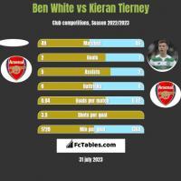 Ben White vs Kieran Tierney h2h player stats