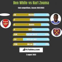 Ben White vs Kurt Zouma h2h player stats