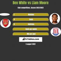 Ben White vs Liam Moore h2h player stats