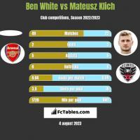 Ben White vs Mateusz Klich h2h player stats
