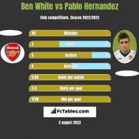 Ben White vs Pablo Hernandez h2h player stats