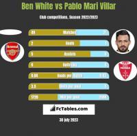 Ben White vs Pablo Mari Villar h2h player stats