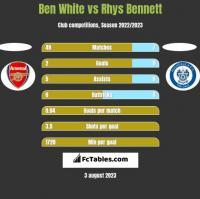 Ben White vs Rhys Bennett h2h player stats