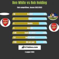 Ben White vs Rob Holding h2h player stats