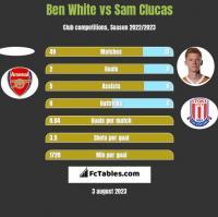 Ben White vs Sam Clucas h2h player stats