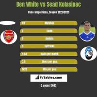 Ben White vs Sead Kolasinac h2h player stats