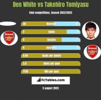 Ben White vs Takehiro Tomiyasu h2h player stats