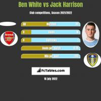 Ben White vs Jack Harrison h2h player stats