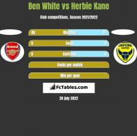 Ben White vs Herbie Kane h2h player stats