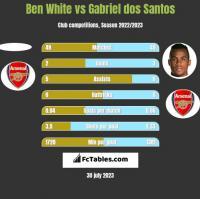Ben White vs Gabriel dos Santos h2h player stats