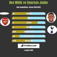 Ben White vs Emerson Junior h2h player stats
