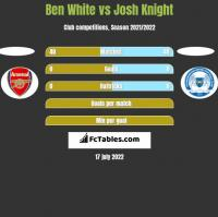 Ben White vs Josh Knight h2h player stats