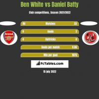 Ben White vs Daniel Batty h2h player stats
