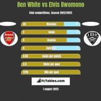 Ben White vs Elvis Bwomono h2h player stats
