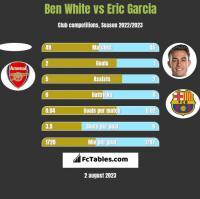Ben White vs Eric Garcia h2h player stats