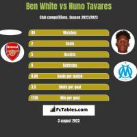 Ben White vs Nuno Tavares h2h player stats