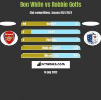 Ben White vs Robbie Gotts h2h player stats