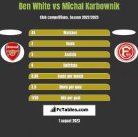 Ben White vs Michal Karbownik h2h player stats