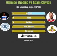 Olamide Shodipo vs Adam Clayton h2h player stats