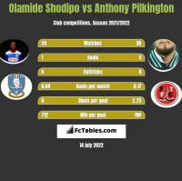 Olamide Shodipo vs Anthony Pilkington h2h player stats