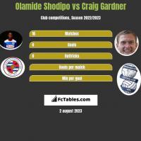 Olamide Shodipo vs Craig Gardner h2h player stats