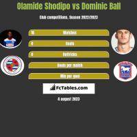Olamide Shodipo vs Dominic Ball h2h player stats