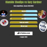Olamide Shodipo vs Gary Gardner h2h player stats
