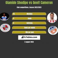 Olamide Shodipo vs Geoff Cameron h2h player stats