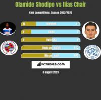 Olamide Shodipo vs Ilias Chair h2h player stats