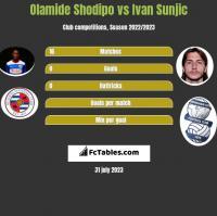 Olamide Shodipo vs Ivan Sunjic h2h player stats