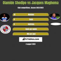 Olamide Shodipo vs Jacques Maghoma h2h player stats
