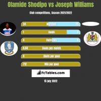 Olamide Shodipo vs Joseph Williams h2h player stats
