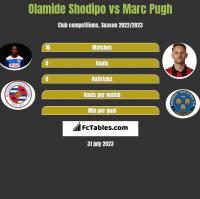 Olamide Shodipo vs Marc Pugh h2h player stats