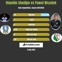 Olamide Shodipo vs Pawel Wszolek h2h player stats