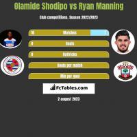 Olamide Shodipo vs Ryan Manning h2h player stats