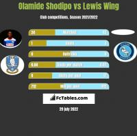 Olamide Shodipo vs Lewis Wing h2h player stats