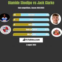 Olamide Shodipo vs Jack Clarke h2h player stats