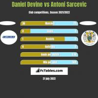 Daniel Devine vs Antoni Sarcevic h2h player stats