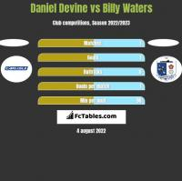 Daniel Devine vs Billy Waters h2h player stats