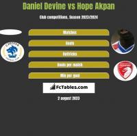Daniel Devine vs Hope Akpan h2h player stats