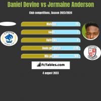 Daniel Devine vs Jermaine Anderson h2h player stats