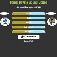 Daniel Devine vs Jodi Jones h2h player stats