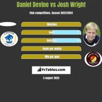 Daniel Devine vs Josh Wright h2h player stats