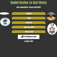 Daniel Devine vs Karl Henry h2h player stats